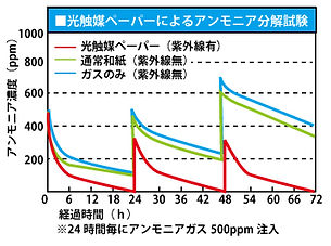 グラフ_アンモニア.jpg