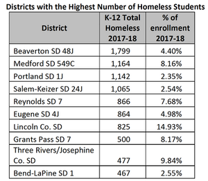 Chart showing number districts with the highest number of homeless students