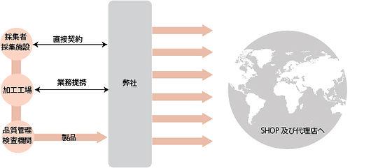 原料販売図解.jpg