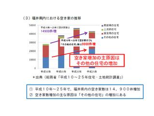 福井県 空き家状況