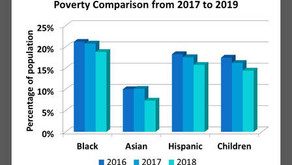 POVERTY RATE DECLINING