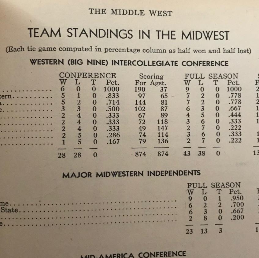 1948 Big 9 Standings