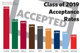 Class of 2019 Admission Rates!