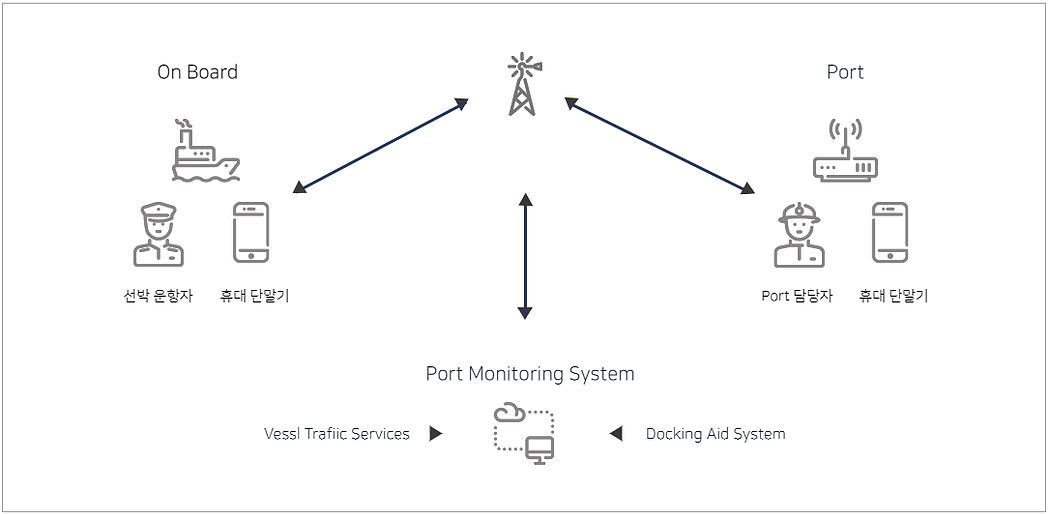 휴대용선박접이안가이드시스템.png