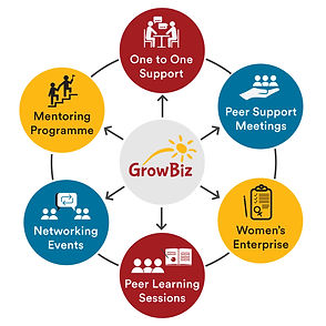 GrowBiz Wheel.jpg