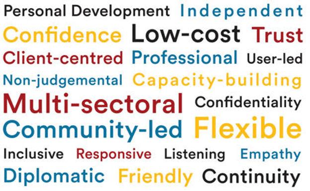 Wordcloud Values.jpg