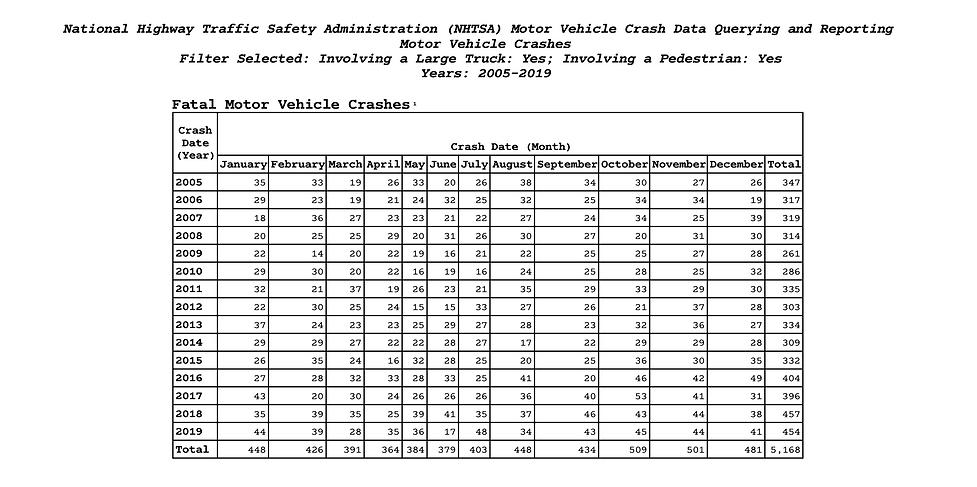burnes-libman-NHTSA-large-truck-pedestrian-deaths.png