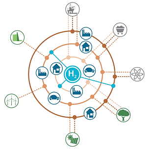 Hydrogen economy IEA.png
