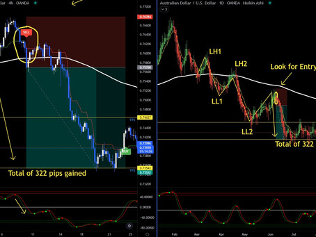 My Personal Trend Trading Strategy