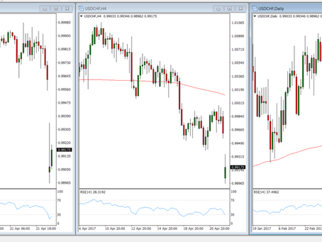 The Best Timeframe to Trade FOREX for beginners