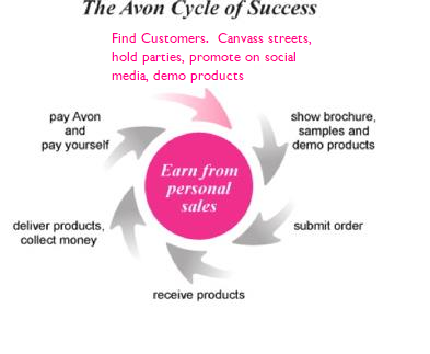 How does Avon work?