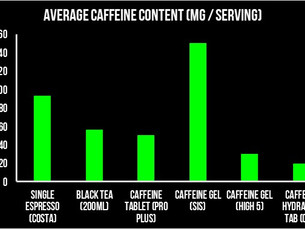 Caffeine in Health and Endurance Exercise