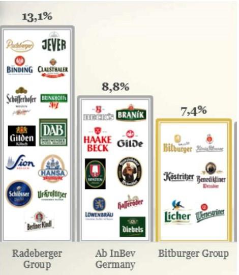 Самые успешные немецкие пивовары