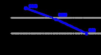 부종지수 변화 그래프.png