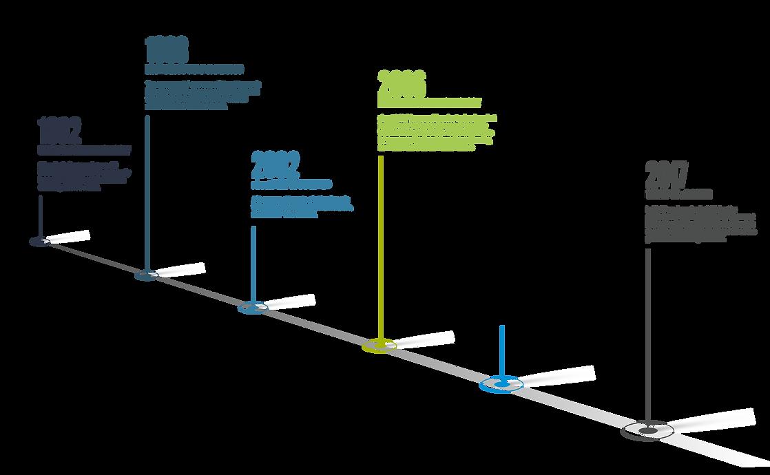 aboutGOLF Timeline