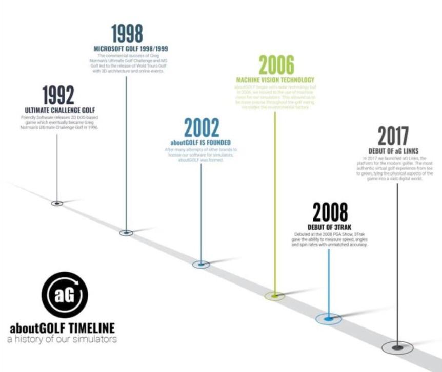 aboutgolf company history