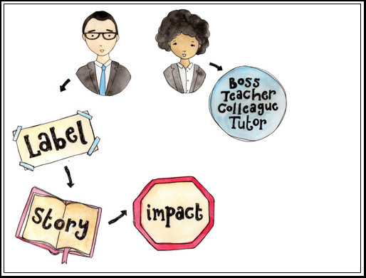 Image of one person talking to another and a flowchart of Label, Story and Impact