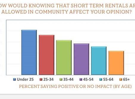 Short term rentals industry 2017