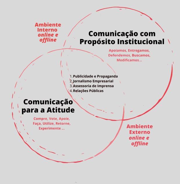 O Fluir da Comunicação Estratégica: Integrada e em Ambiente online e offline. In: Comunicação Estratégica e Integrada: A visão de renomados autores de 5 países. Brasília: Rede Integrada, 2020.