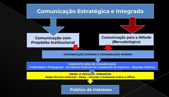Comunicacao integrada o que e.png