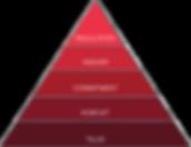 www.brggr.com Five_Behaviors-model_rød.p