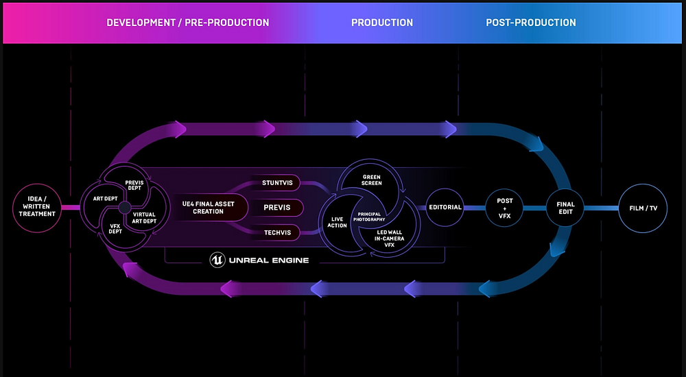 VIRTUAL PRODUCTION: THE FUTURE OF FILMMAKING IS HERE