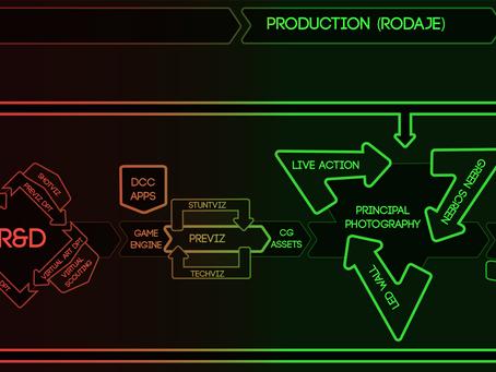 Nuevos Pipelines para Virtual Production