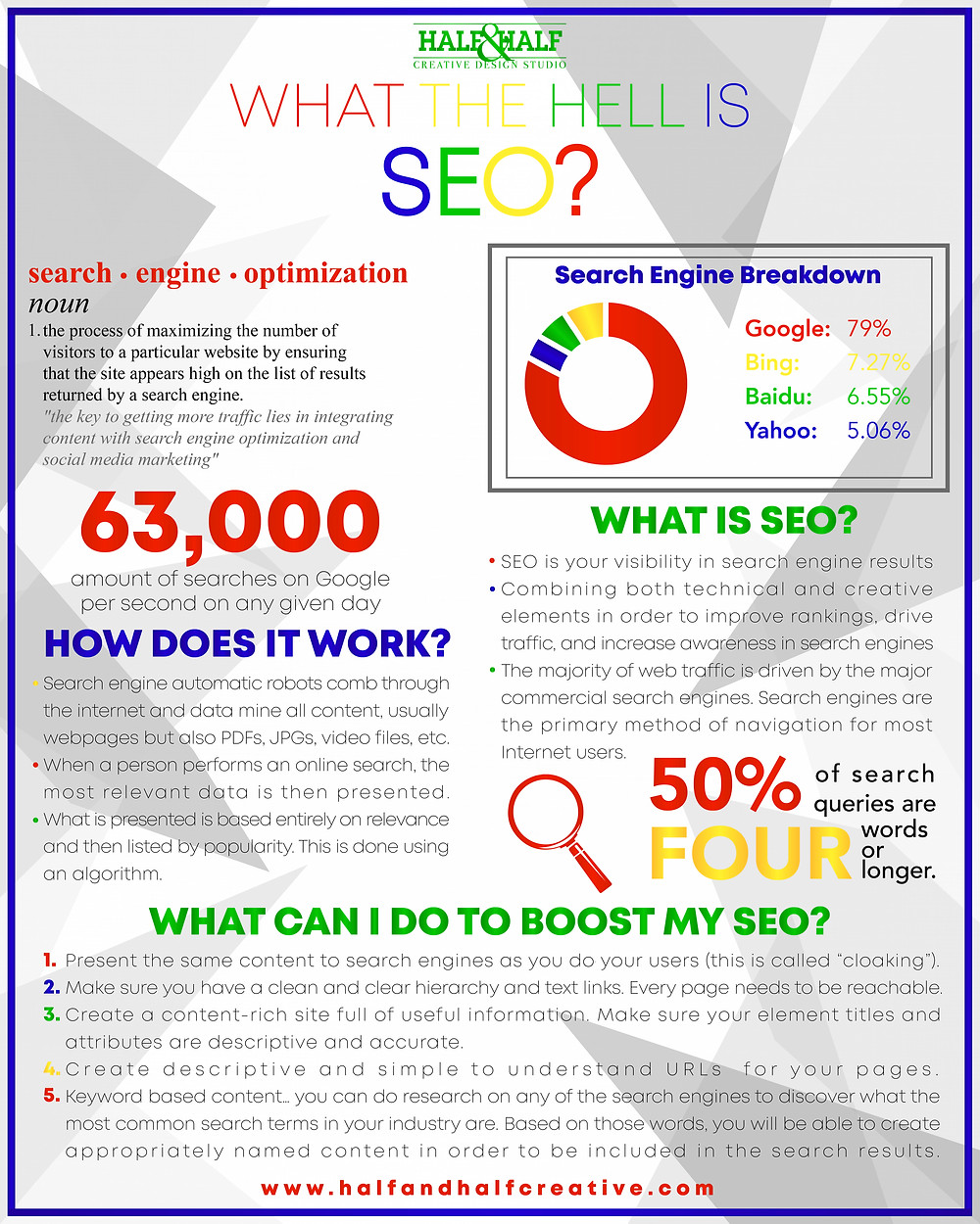 What the Hell is SEO? A One Page SEO Cheat Sheet