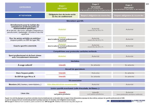 COVID-19 et activités sportives : les dernières infos !