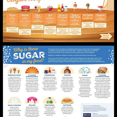 What to Know About Sugar