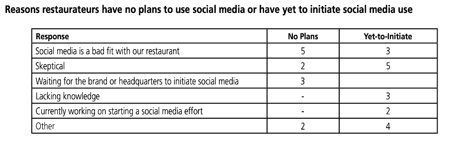 restaurants have no plans to use social media