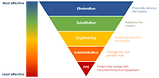 hierarchy-of-controls-workplace-health-safety