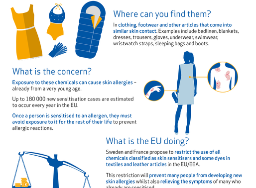 ECHA's committees back restricting over 1,000 skin sensitising chemicals used in clothing +...