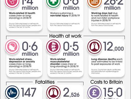 2019 Latest Health & Safety at Work Vital Statistics