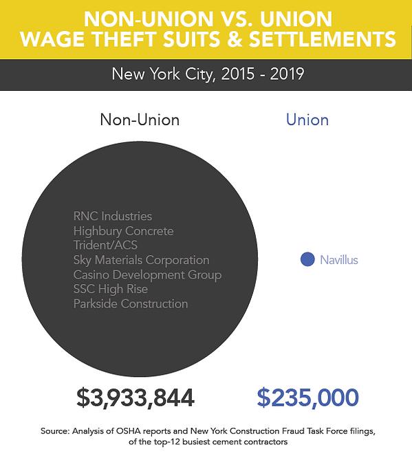 Wage Theft Comparison Union 2015-2019.pn