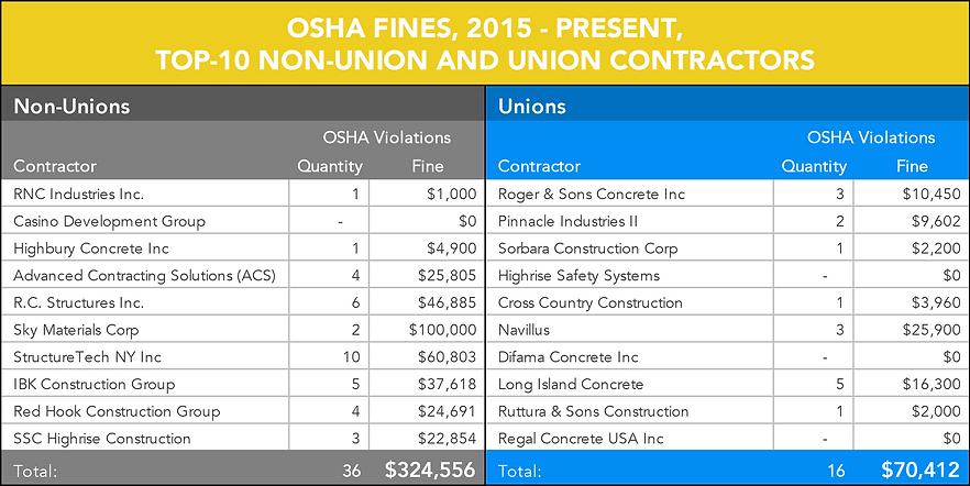 OSHA Violations Comparison UPDATED.png
