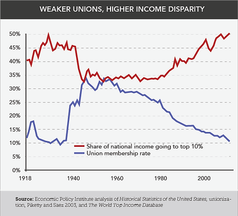 Income Disparity Chart 1.png