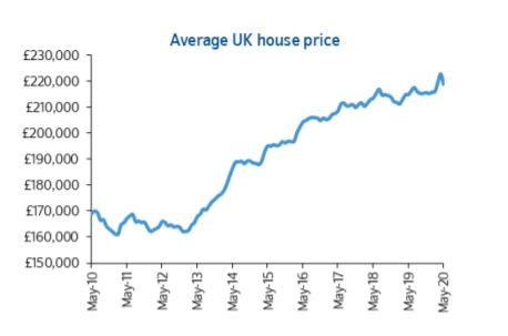 Housing Industry:  #Post-Covid Bounce