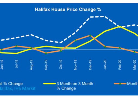 Market Update:  Halifax expect progress increase in buyer activity