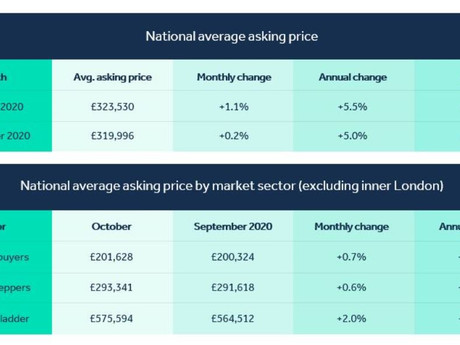 Industry Roundup:  Prices At An All Time High
