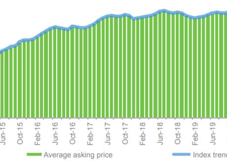 Pent up Demand Continues:  Buying & Rental