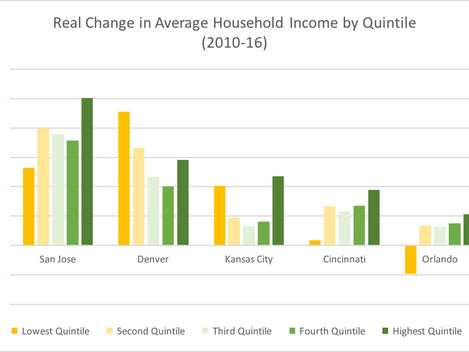 Does Productivity Boost Metro Incomes?
