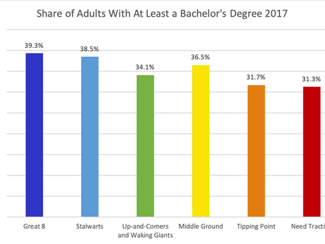 The Great Separation Pt. 3: Competing for an Educated Workforce