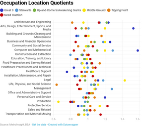 The Great Separation Pt. 4 - Jobs that Drive Growth