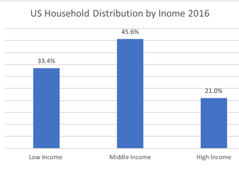 Where the Middle Class Grows