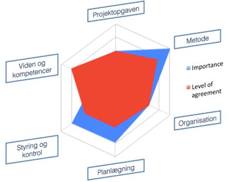 Mini modenhedsanalyse