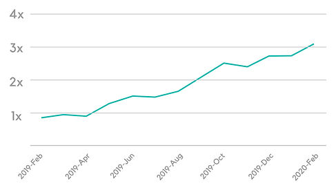 A chart showing KIS Hair's online booking revenue growth 3x.j