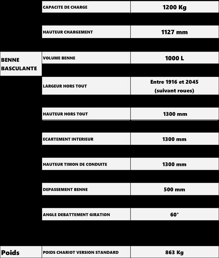 Tableau données techniques dumper G12-00