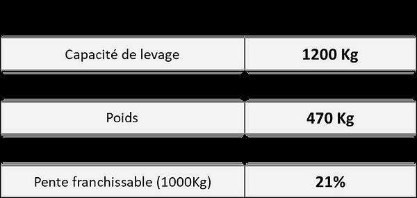 Performances élévateur tout terrain léger tranpalox PR12-12