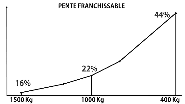 Courbe pente franchissable Transpalox PR15-04